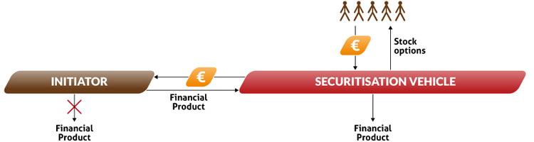 SECURITISATION_VEHICLE02