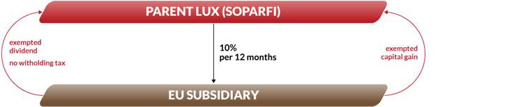 SOPARFI_A02